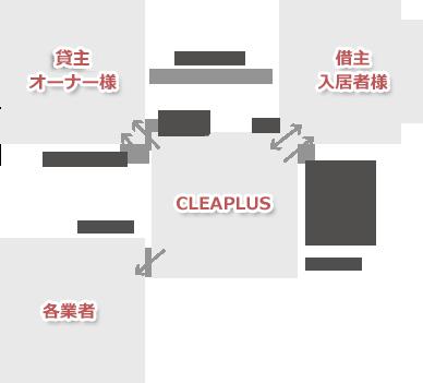 管理システム図
